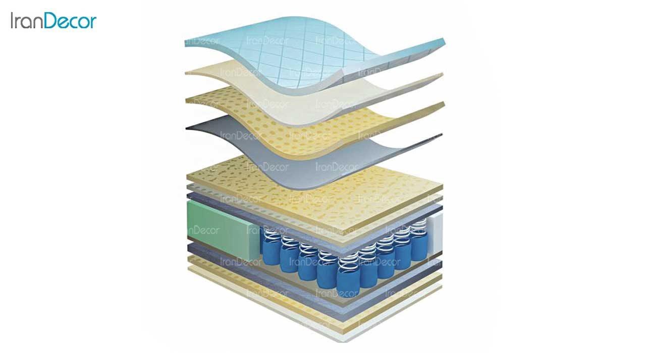 ساختار تشک فنر پاکتی رویال مدل اسلیپ دریم